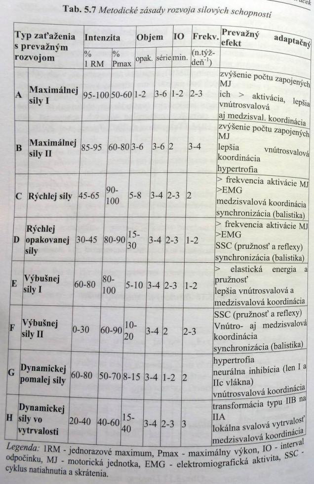 Obrázok 2 - Prehľad metodických zásad rozvoja silových schopností podľa Vanderku a kol.